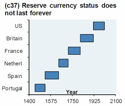 Reserve Currency History Image