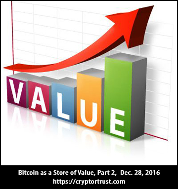 Bitcoin as a Store of Value: Part 2